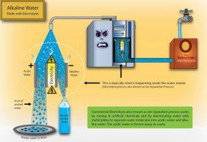Electrolysis-Process